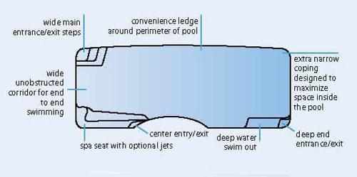 Moroccan Fiberglass Pools