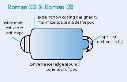 Roman Style Fiberglass Pools